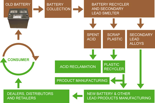 Battery recycling chart